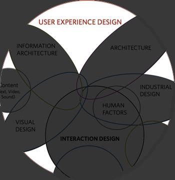 User experience är det som blir över