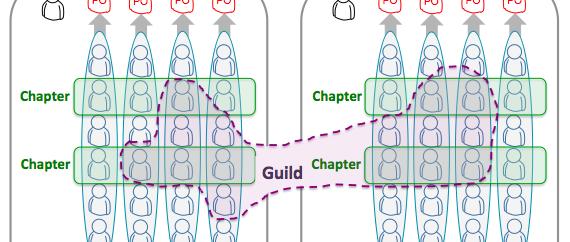 Spotifys agila struktur