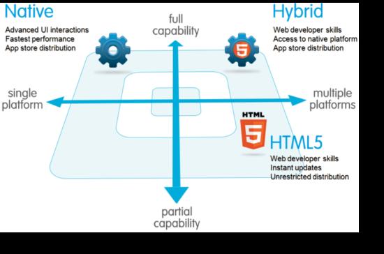 Hybridappar – en djungel av teknik och användarupplevelser